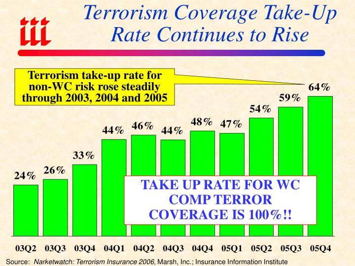 Terrorism Coverage Take-Up Rate Continues to Rise