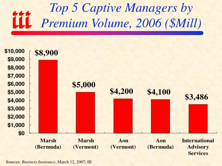 Top 5 Captive Managers by Premium Volume, 2006 ($Mill)