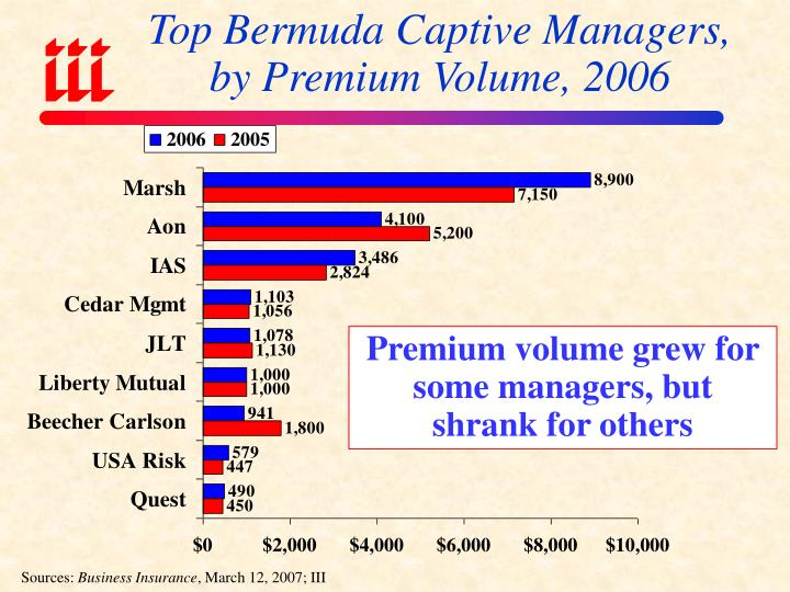 Top Bermuda Captive Managers,
