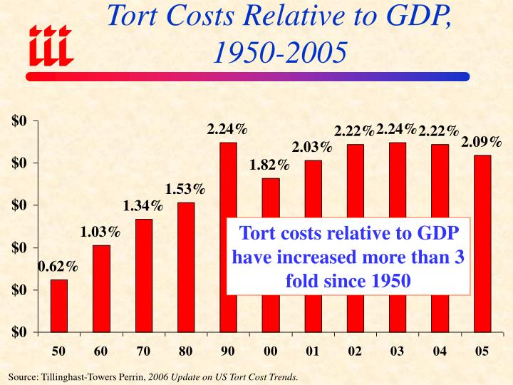 Tort Costs Relative to GDP,