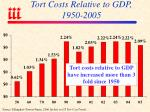 tort costs relative to gdp 1950 2005