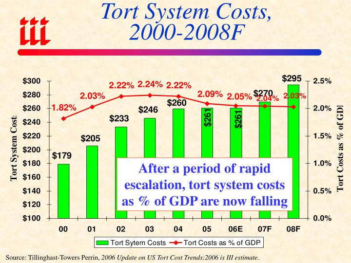 Tort System Costs,