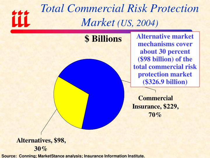 Total Commercial Risk Protection Market