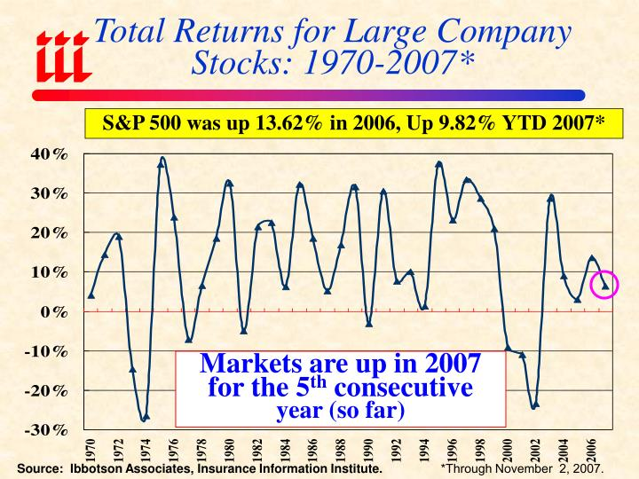 Total Returns for Large Company Stocks: 1970-2007*