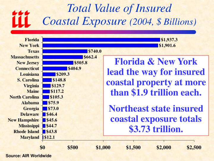 Total Value of Insured