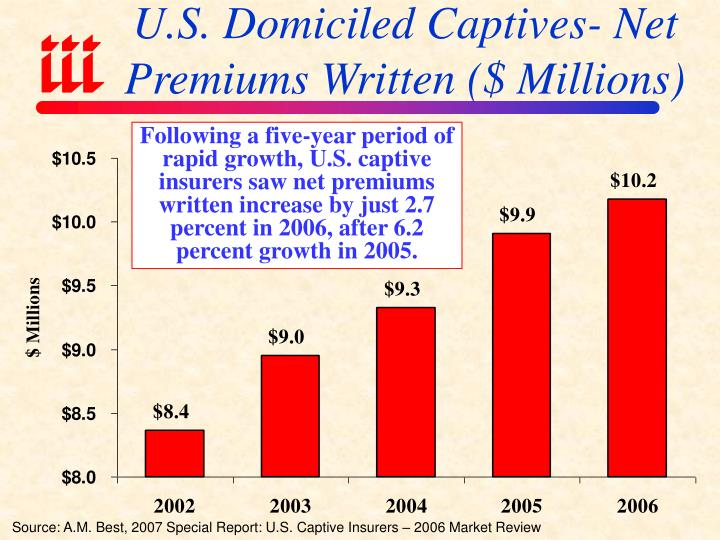 U.S. Domiciled Captives- Net Premiums Written ($ Millions)