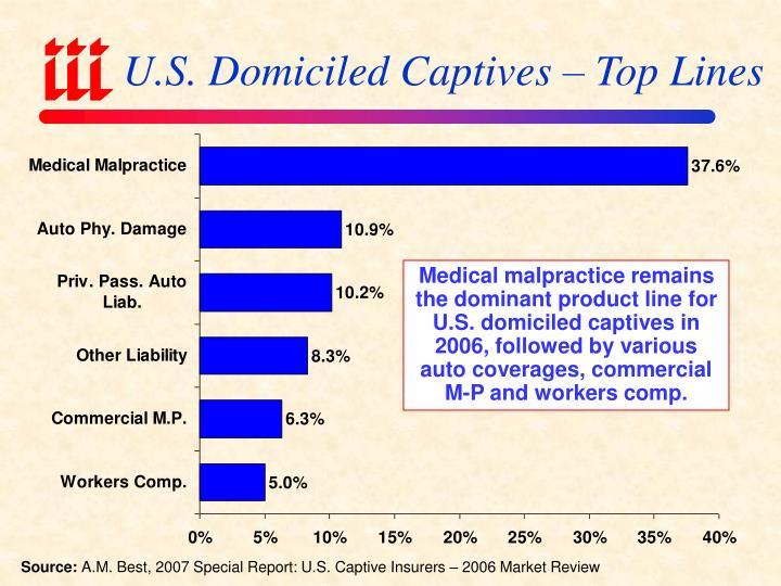 U.S. Domiciled Captives – Top Lines