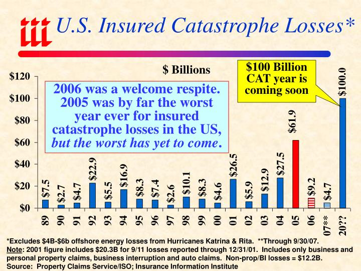 U.S. Insured Catastrophe Losses*