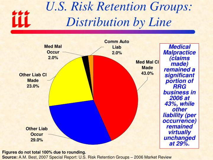 U.S. Risk Retention Groups: Distribution by Line