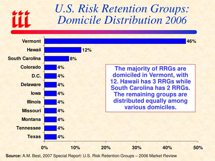 U.S. Risk Retention Groups: