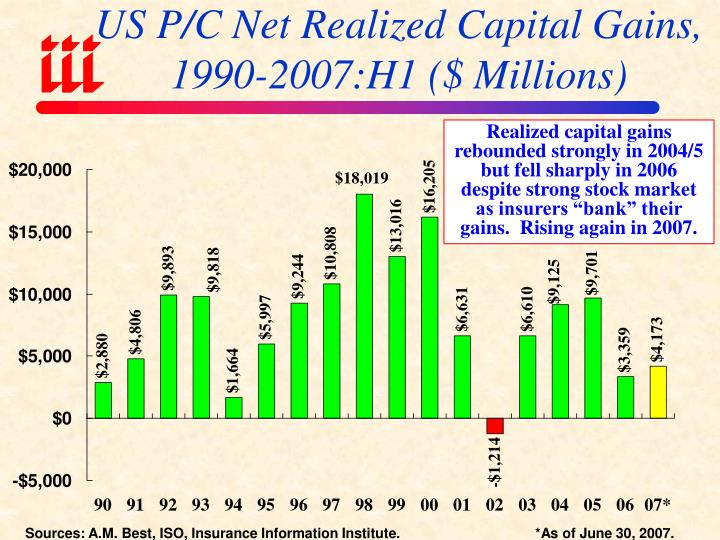 US P/C Net Realized Capital Gains,