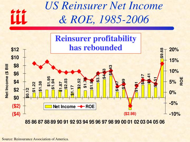 US Reinsurer Net Income