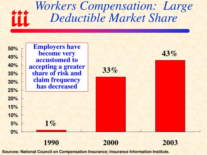 Workers Compensation:  Large Deductible Market Share
