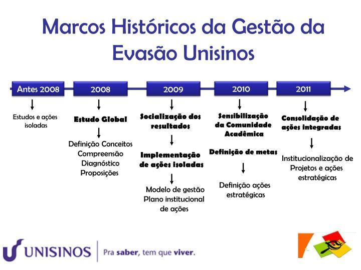 Marcos Históricos da Gestão da Evasão Unisinos
