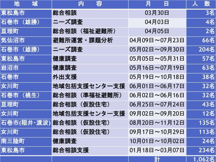 宮城県社会福祉士会・ケアマネジャー協会, 災害支援状況