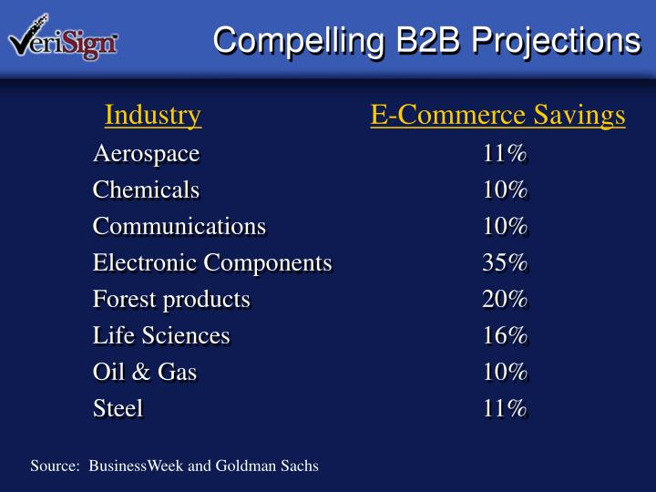 Compelling B2B Projections