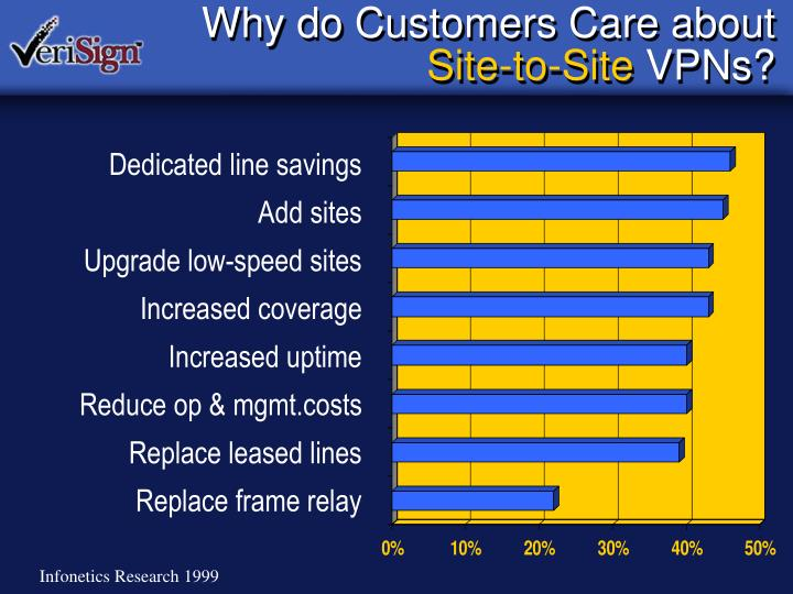 Why do Customers Care about