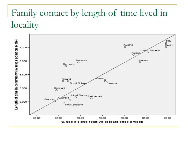 Family contact by length of time lived in locality
