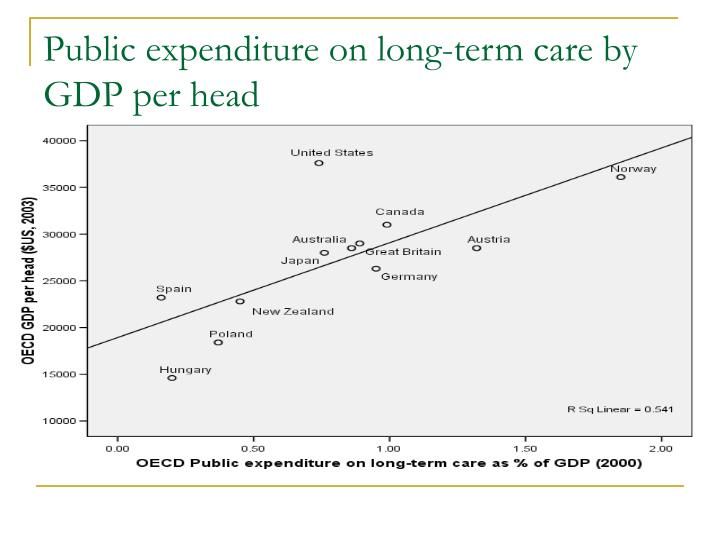Public expenditure on long-term care by GDP per head