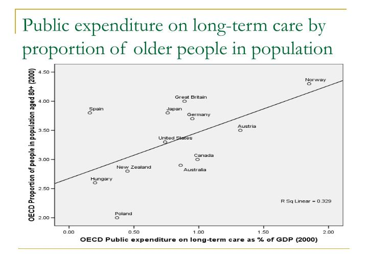 Public expenditure on long-term care by proportion of older people in population