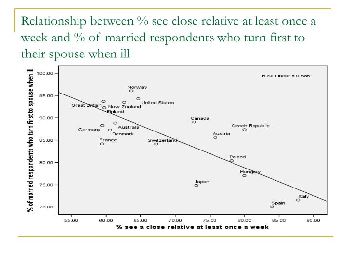 Relationship between % see close relative at least once a week and % of married respondents who turn first to their spouse when ill
