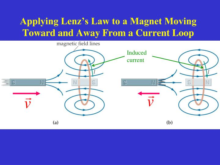 Applying Lenz's Law to a Magnet Moving Toward and Away From a Current Loop
