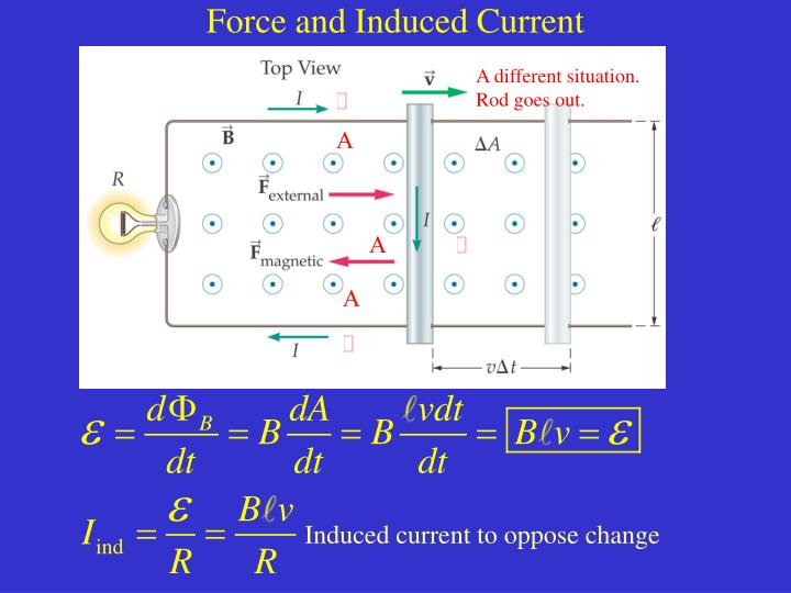 Force and Induced Current
