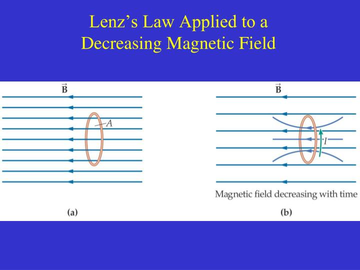 Lenz's Law Applied to a