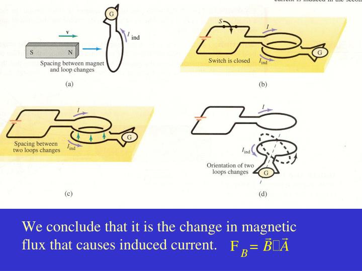We conclude that it is the change in magnetic flux that causes induced current.