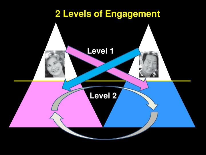 "Internal experience is ""shared"" at Level 2"