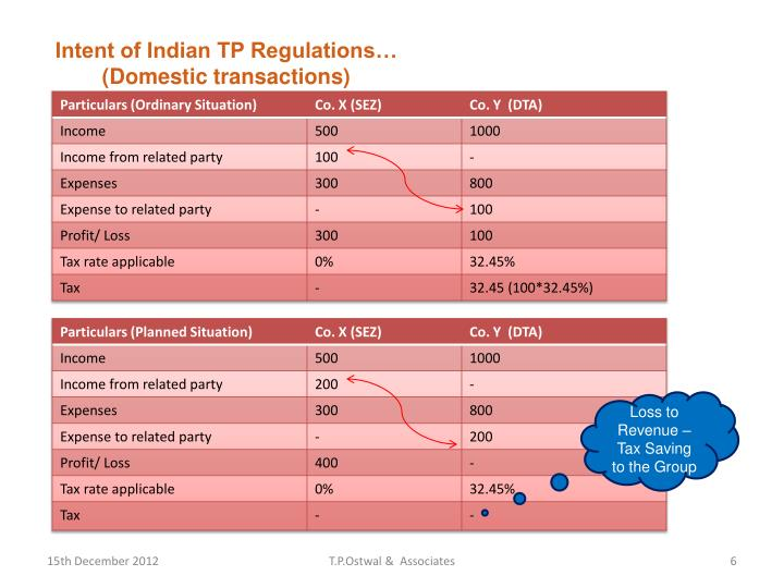Intent of Indian TP Regulations…