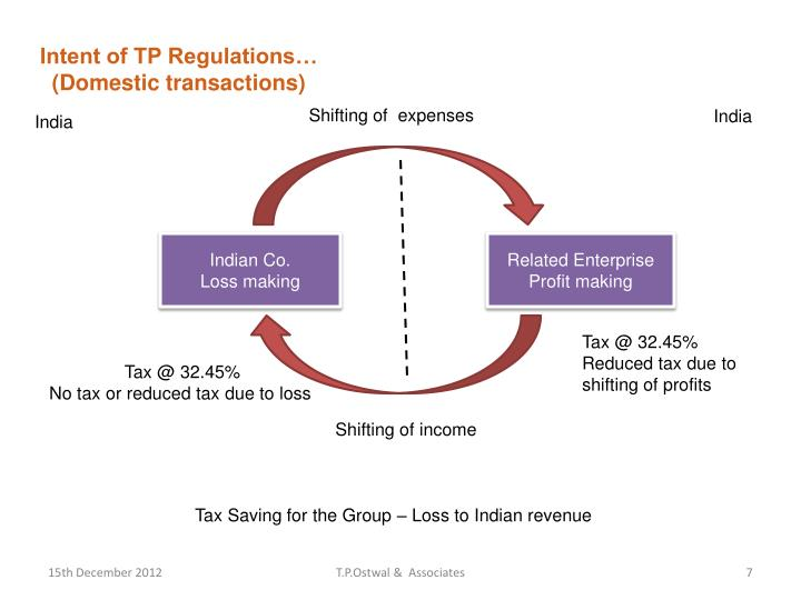 Intent of TP Regulations…