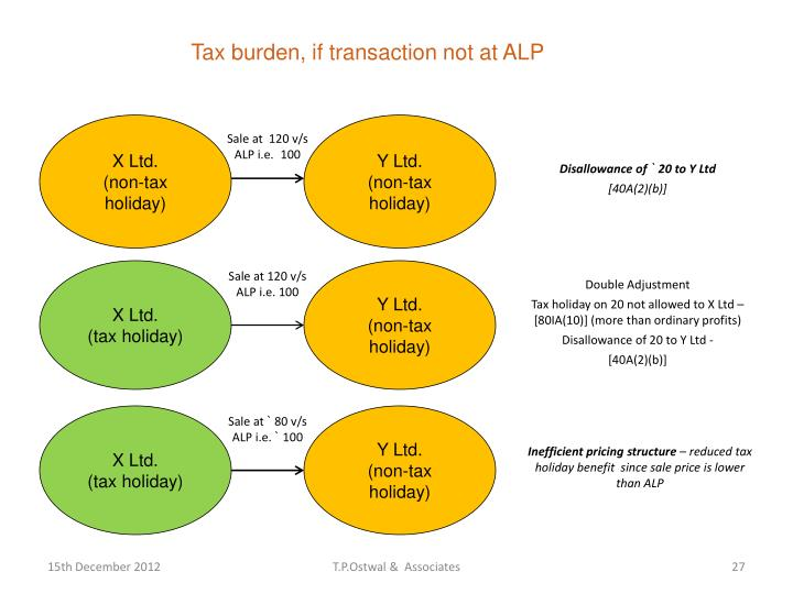 Tax burden, if transaction not at ALP