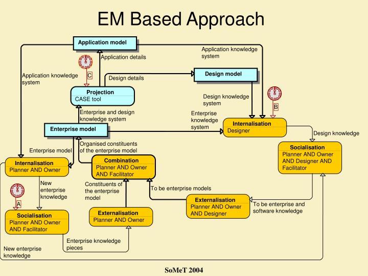 EM Based Approach