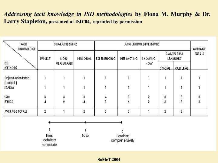 Addressing tacit knowledge in ISD methodologies