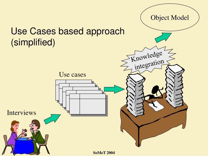 Object Model