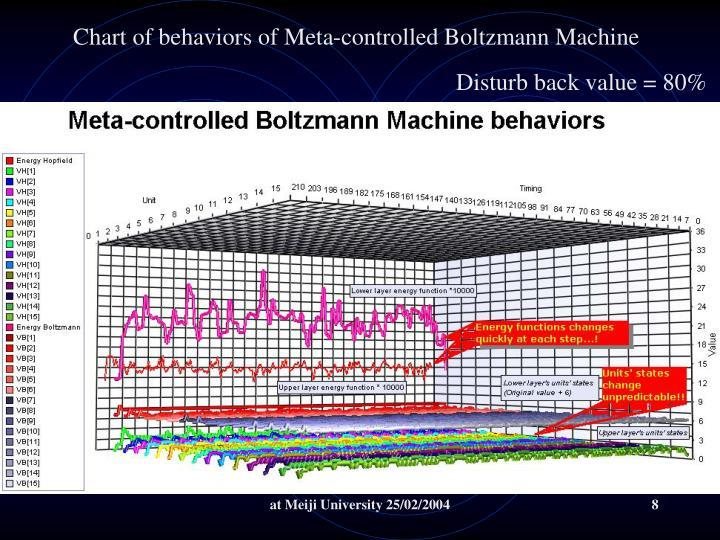 Chart of behaviors of Meta-controlled Boltzmann Machine