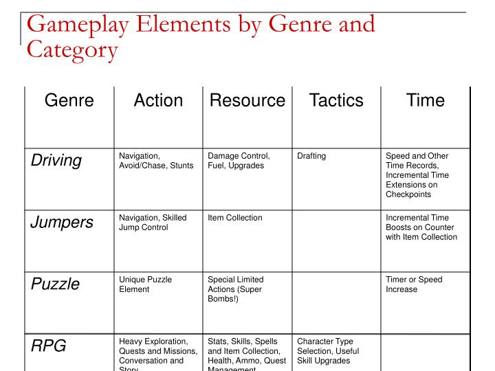 Gameplay Elements by Genre and Category