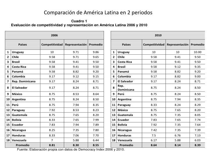 Comparación de América Latina en 2 periodos