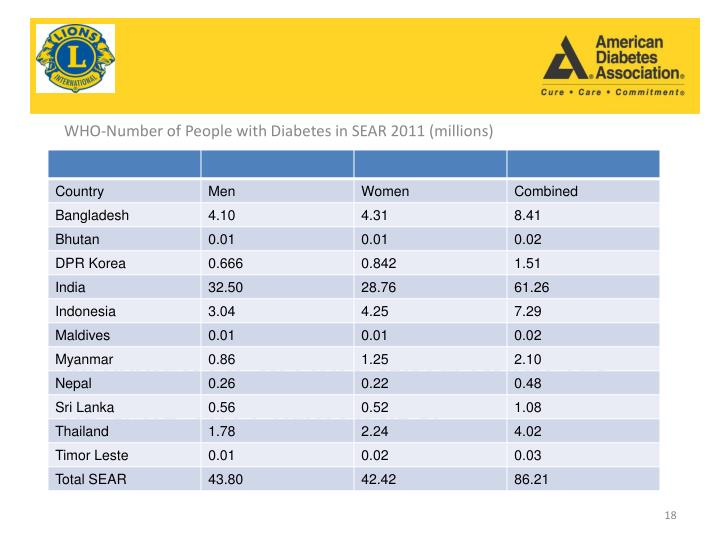 WHO-Number of People with Diabetes in SEAR 2011 (millions)