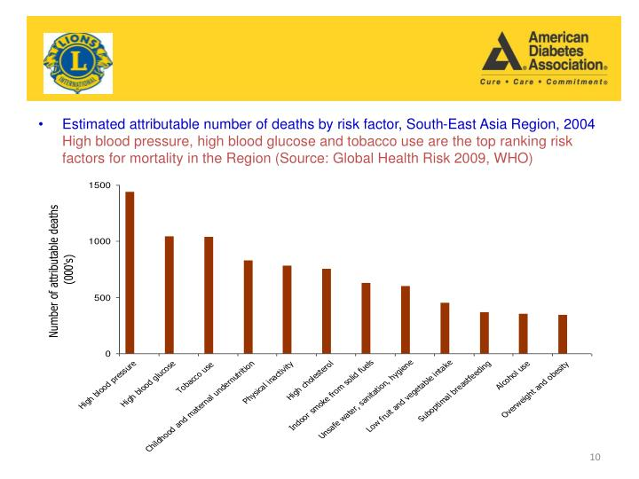 Estimated attributable number of deaths by risk factor, South-East Asia Region, 2004