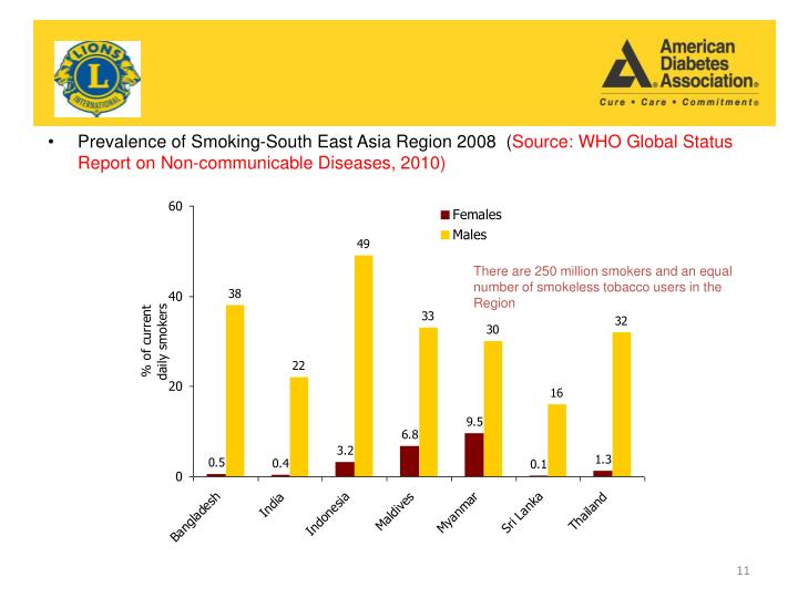 Prevalence of Smoking-South East Asia Region 2008  (