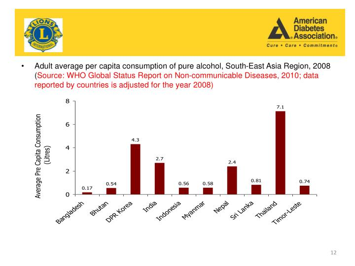 Adult average per capita consumption of pure alcohol, South-East Asia Region, 2008 (