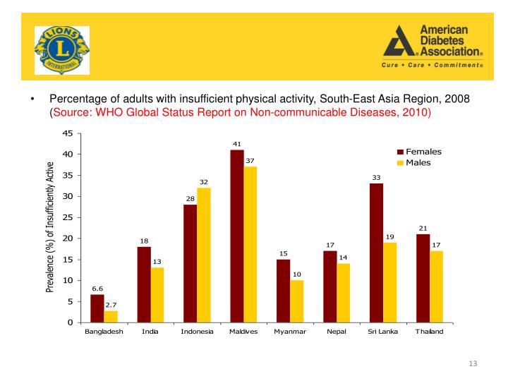 Percentage of adults with insufficient physical activity, South-East Asia Region, 2008 (