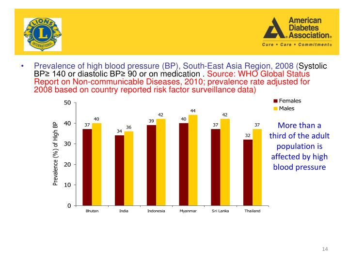 Prevalence of high blood pressure (BP), South-East Asia Region,