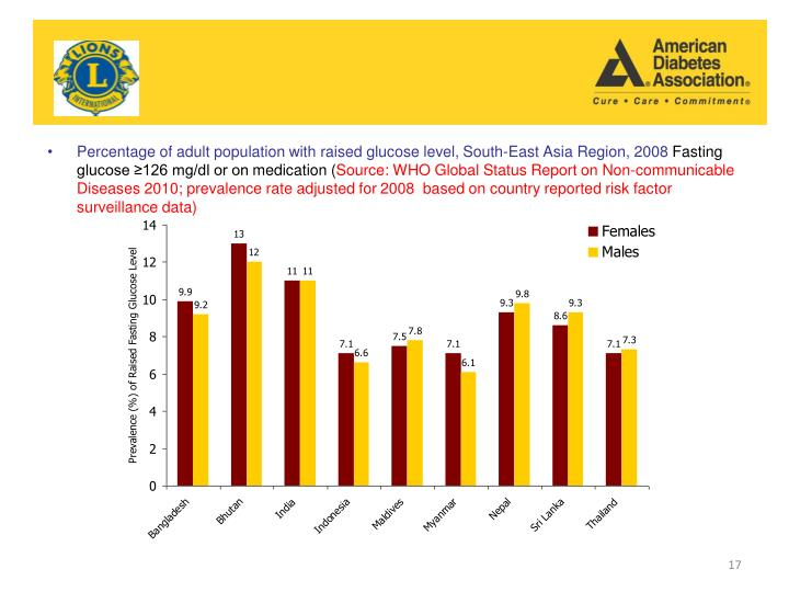 Percentage of adult population with raised glucose level,