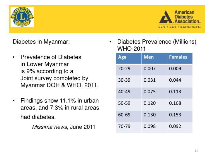 Diabetes in Myanmar:
