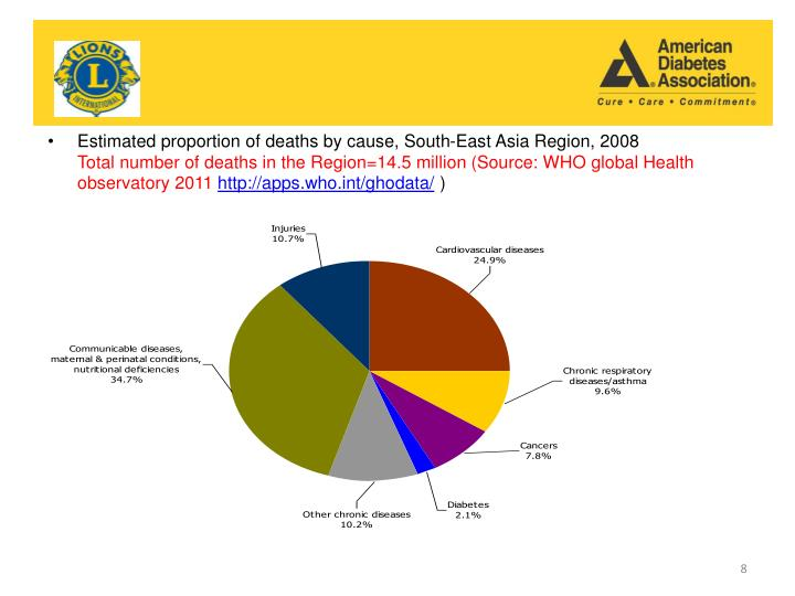 Estimated proportion of deaths by cause, South-East Asia Region, 2008