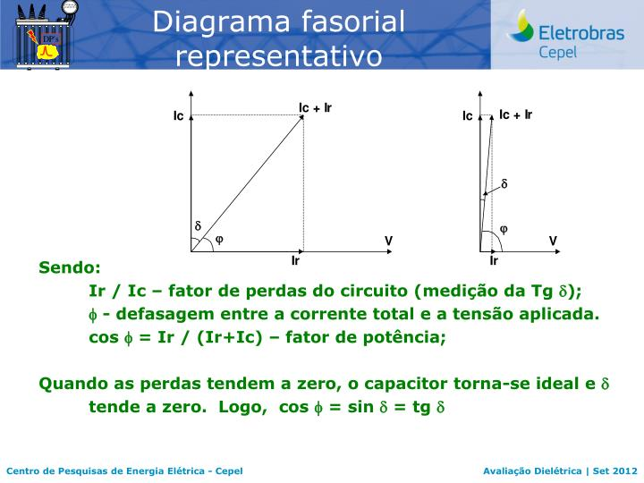 Diagrama fasorial representativo
