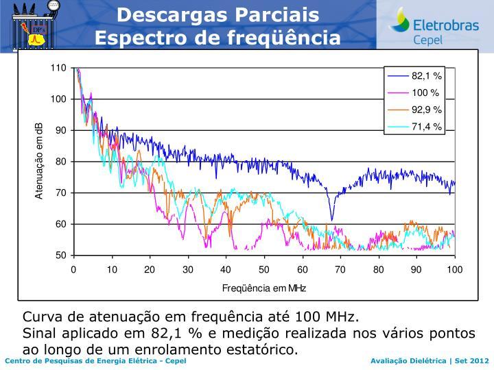 Descargas Parciais Espectro de freqüência